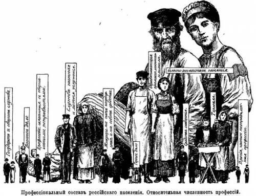 структура населения России 19 век