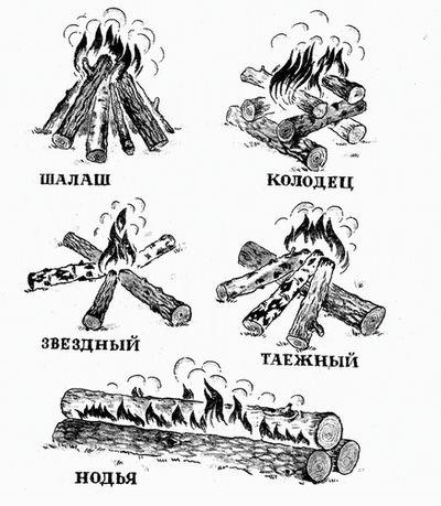 костер укладка дров